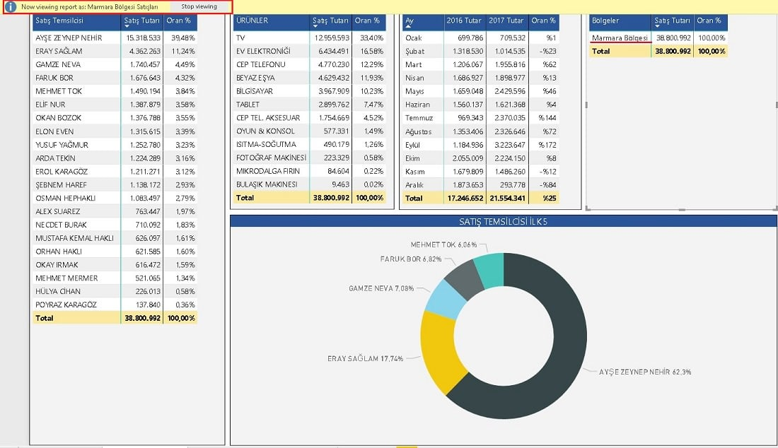 Power BI Visualizations-Power BI Roller İzinler Row Level Security-RLS