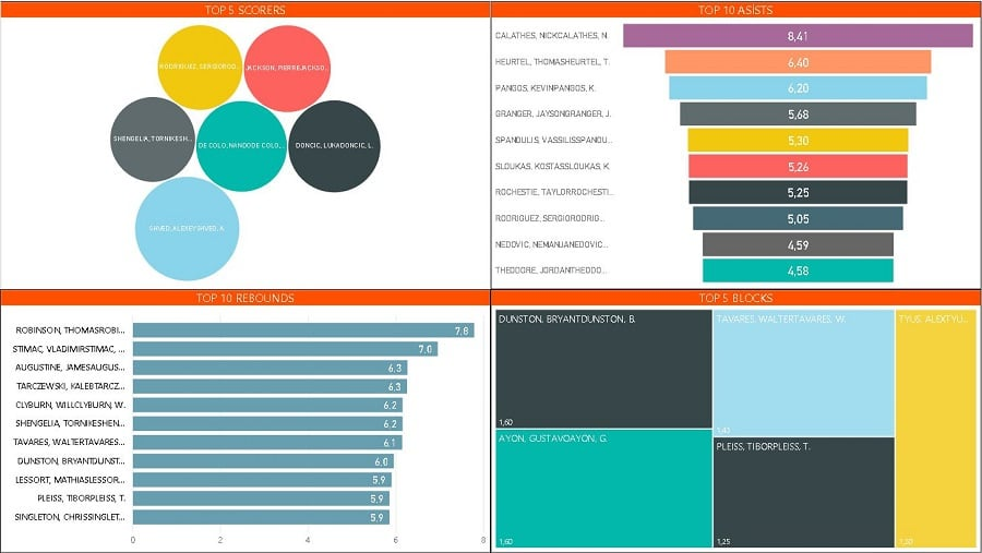 Power BI Euroleague Visualizations -2