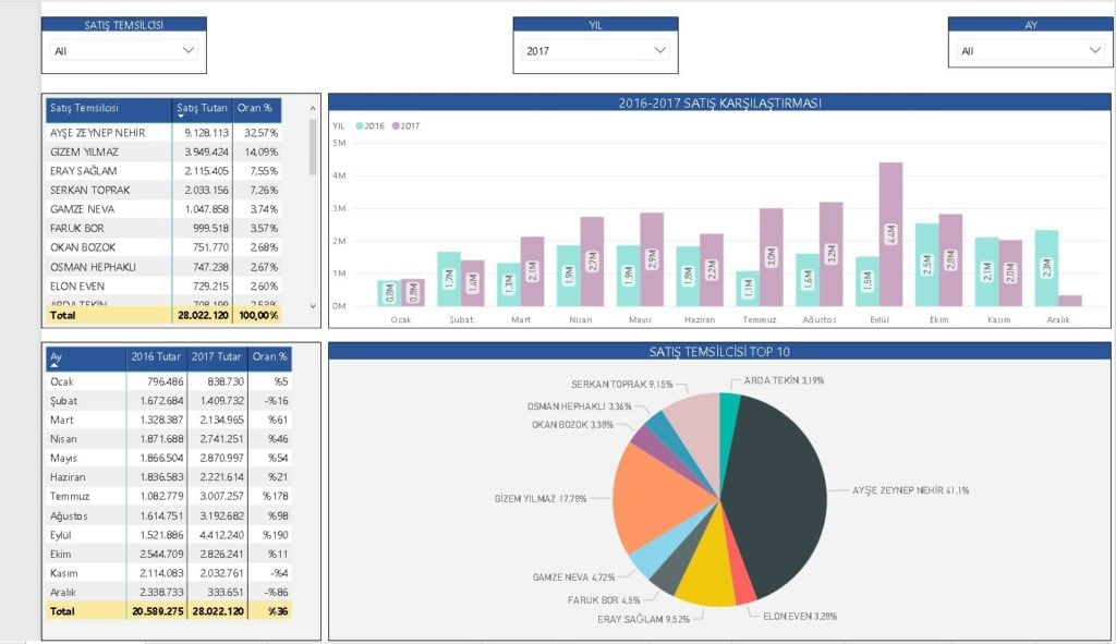 Power BI Visualitions Report Ekranı - Power BI Nedir ?