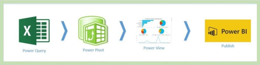 Power BI Bilesenler, Power BI Oluşturan Bileşenler - Power BI Nedir ?