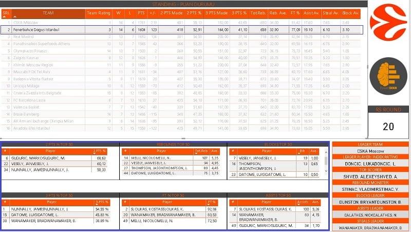 Power BI - Euroleague Team-Player Statistics