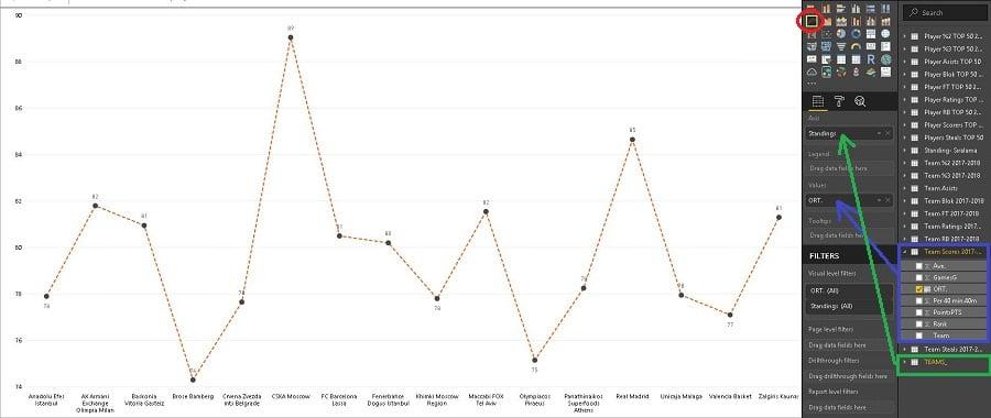 Euroleague Takımlarının Sayı Ortalamalarının Line Chart Görselinde Gösterilmesi