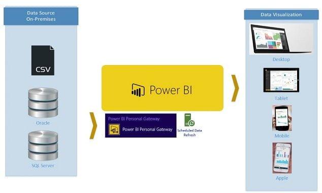 Power BI Database Organization - Power BI SQL Server'dan Veri Çekme(Get Data From Database)