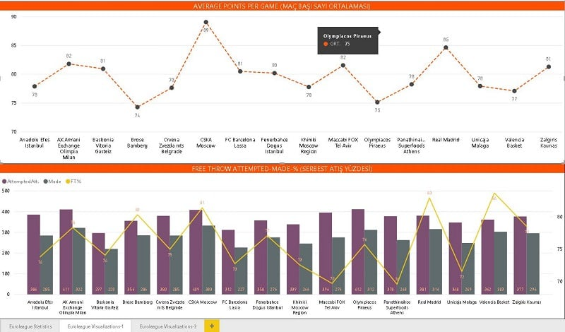 Power BI Euroleague Visualizations-1