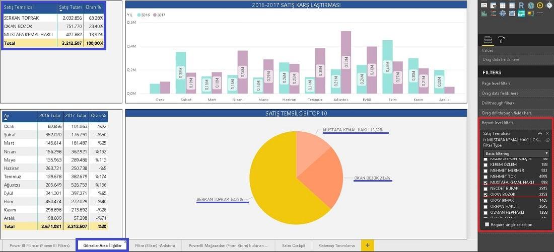 Power BI Desktop - Report Level Filters (Rapor Seviyesi Filtre) 'a Uygulanan Filtre Rapordaki Tüm Sayfaları Etkiler.