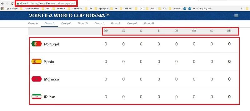 FIFA Web Sitesi - Grup Puan Durumları ( FIFA website - Group Standings)