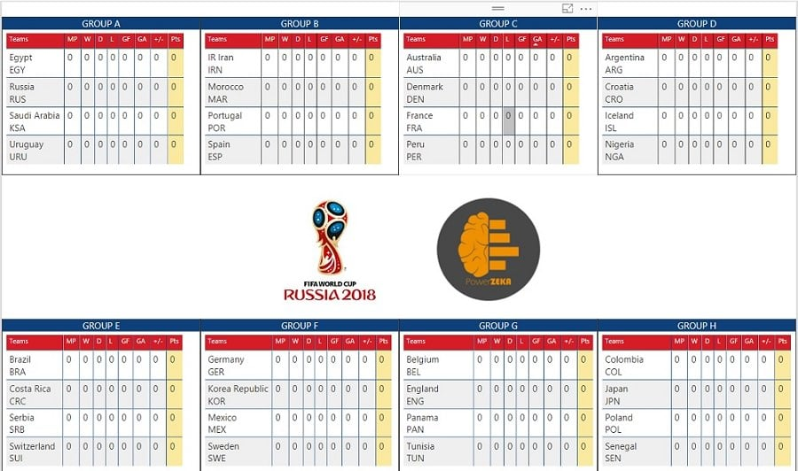 FIFA World Cup 2018 Group Standings Format