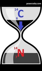 Modeling the carbon 14 dating, with an hourglass.