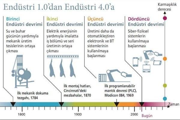 Endüstri Tarihsel Gelişimi / 1.Endüstri Devrinden - 4. Endüstri Devrine