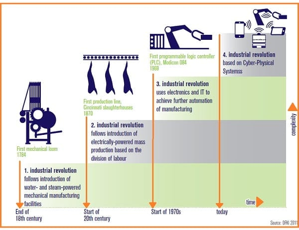 Brief History of Industrial Revolutions | Industry 4.0